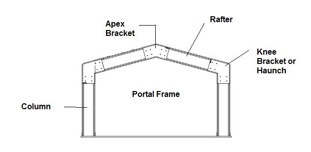 portal frame steel shed drawing
