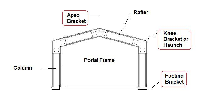 buy steel portal frame components online