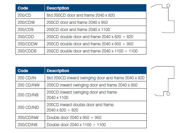 200CD sentry 200CD container doors list of available types, double, custom, wide, inswinging buy price online