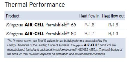permishield thermal performance